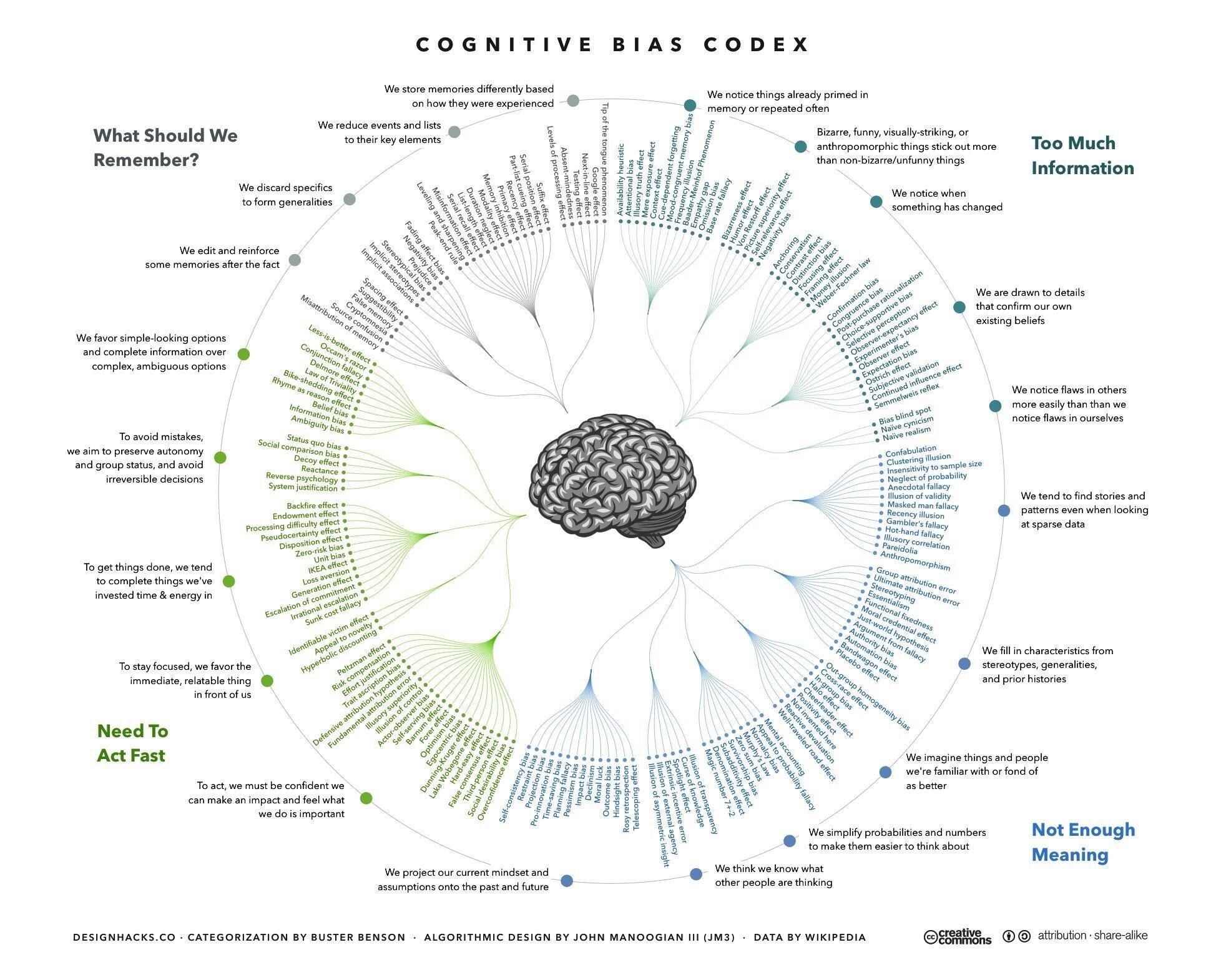Fantastically Detailed And Categorised Infographic Describing