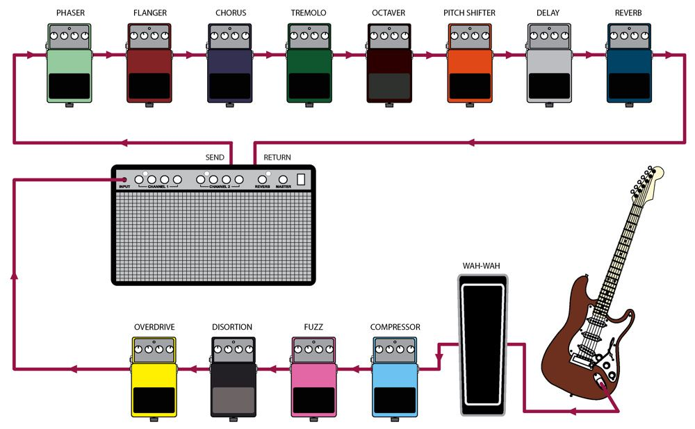 What Is The Right Effects Order In The Effects Chain And Which Effects Should Be At The Front And Which Guitar Pedals Guitar Pedal Boards Guitar Effects Pedals