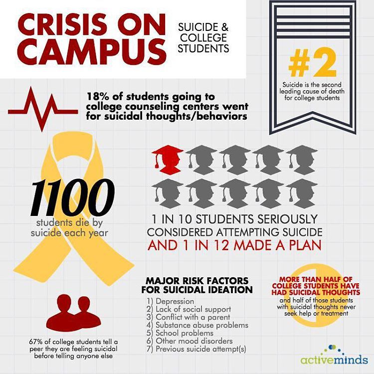 There's a #mentalhealth crisis on #college campuses and we