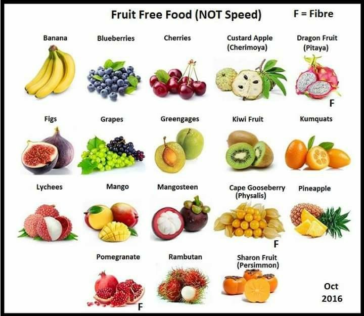 Free Fruit Not Speed Slimming World Recipes