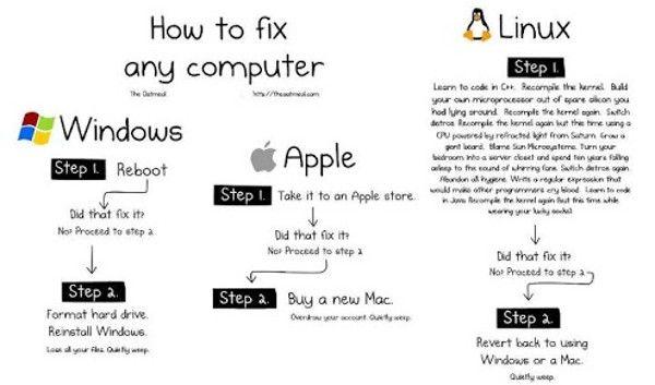Windows Vs Mac Vs Linux 10 Funny Jokes In Pictures Computer Humor Programming Humor Linux