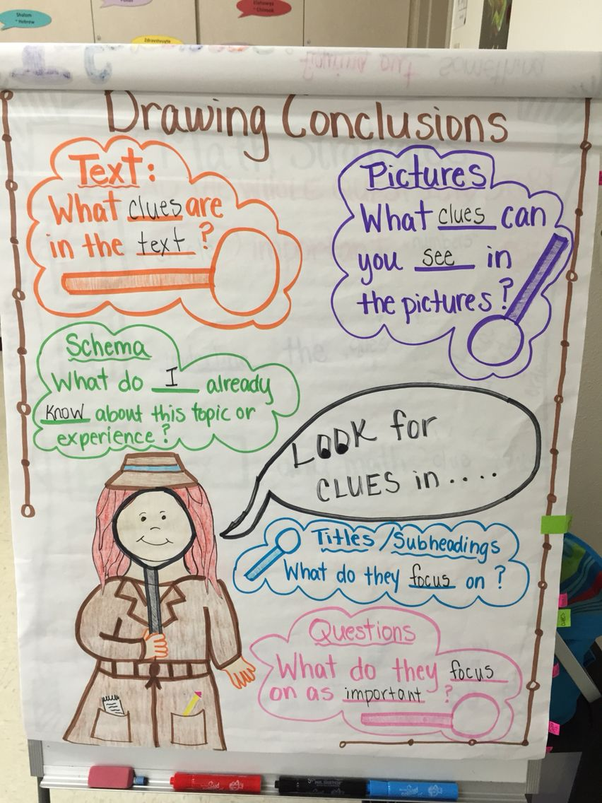 Drawing conclusions inference anchor charts also my pinterest rh