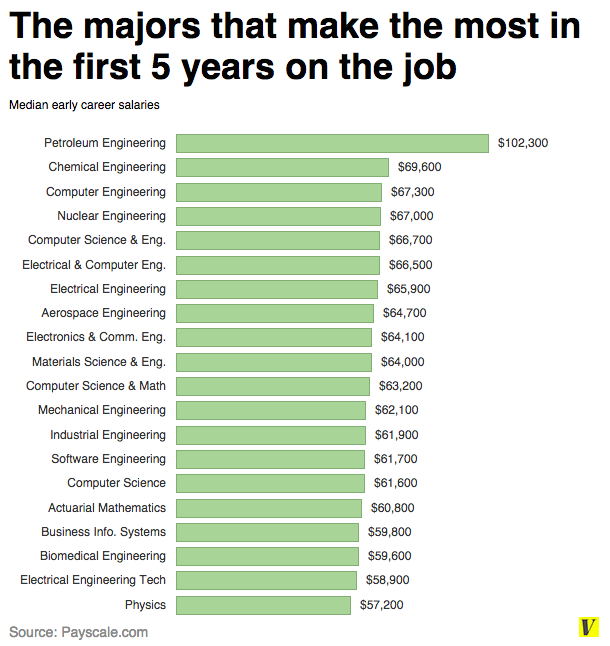 13 Charts That Explain Why Your College Major Matters College Majors Petroleum Engineering Scholarships For College