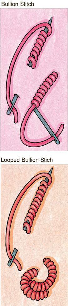 Bullion knot stitch