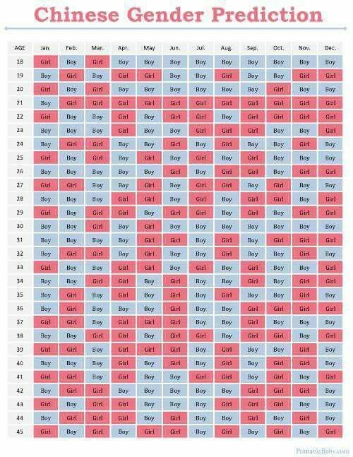 Chinese Calendar Baby Gender Prediction Chart Boy Or