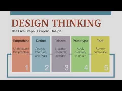 Youtube Design Thinking Design Thinking Process How To Plan