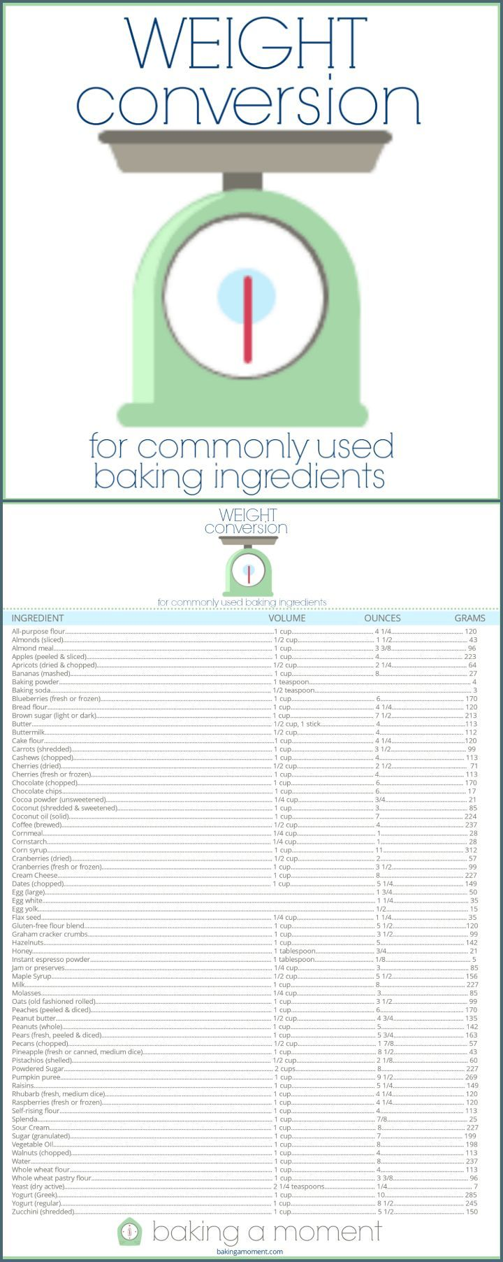 Weight conversions for baking free printable chart and cups free printable handy chart for cup to ounce to grams conversions for baking nvjuhfo Images