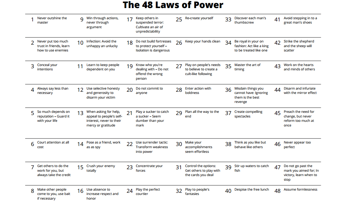 The 48 Laws of Power by Robert Greene: review | 48 laws of power ...