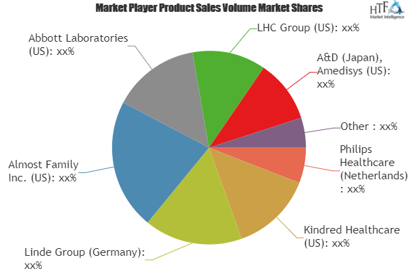 Home Healthcare Mornitoring Device Market Excellent Growth By 2023 Comprehensive Study On Key Players Amedi Charts And Graphs Marketing Trends Marketing Data