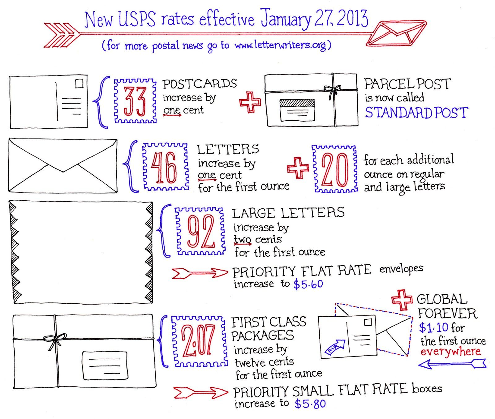 What Is The Postage Rate For A Letter.New Postage Rate Chart 2014 This Is A Very Cool Chart From