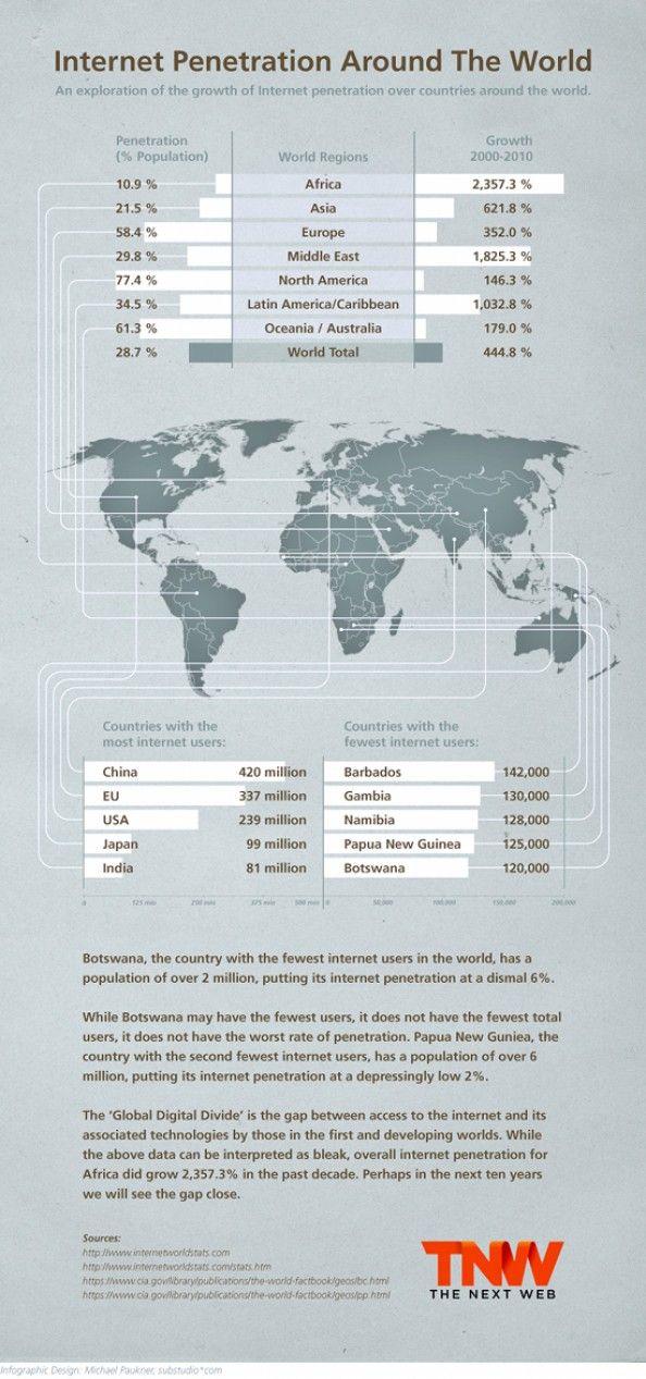 Internet Penetration Around The World Infographic
