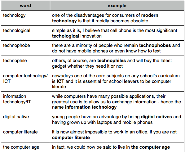 Pin By Juank Quijano On Vocabulario De Ingle Maestria Technology Vocabulary Simple Essay Computer