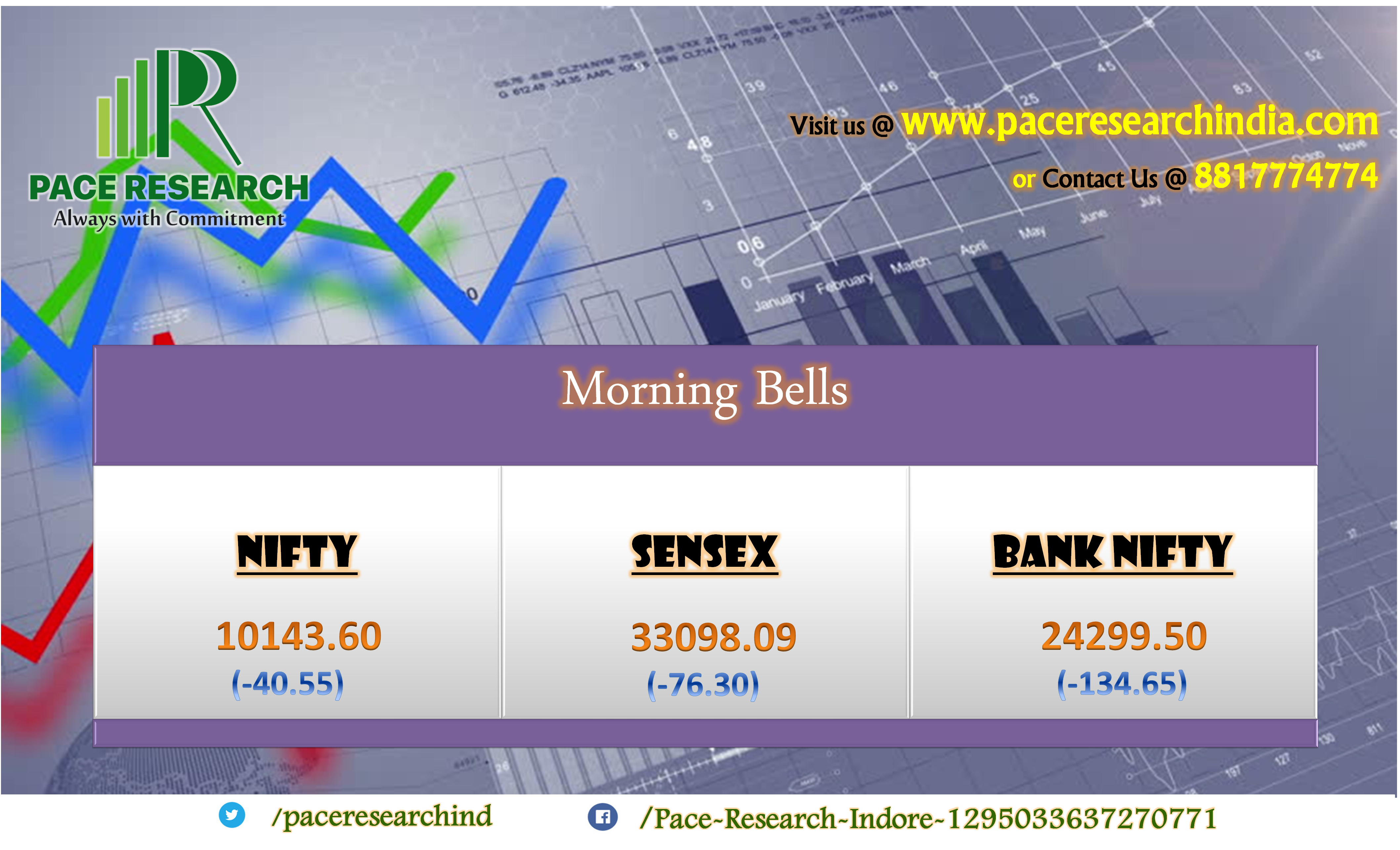 Pace Research Morning Bell Nifty Opens F O Expiry Day Lower