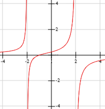 Gráfica De La Función F X X 1 4 X 2 Calculo De Limites Polinomios Límites
