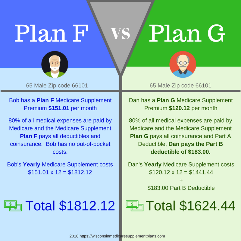 Plan F Infographic Mymedicaresupplementplan Org Medicare Supplement Plans Ohio Medicare Supplement P Medicare Supplement Plans Medicare Supplement Medicare