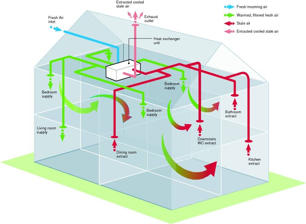 How Does Mvhr Work Heat Recovery Ventilation System House Ventilation System Ventilation System