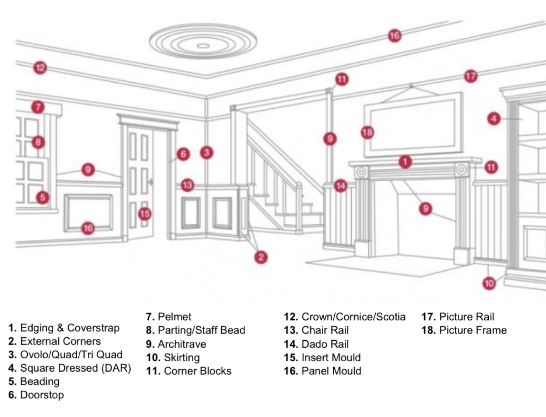 Interior Design Terminology