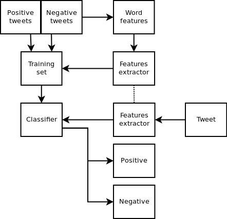 NLTK (natural language toolkit) used to do twitter sentiment