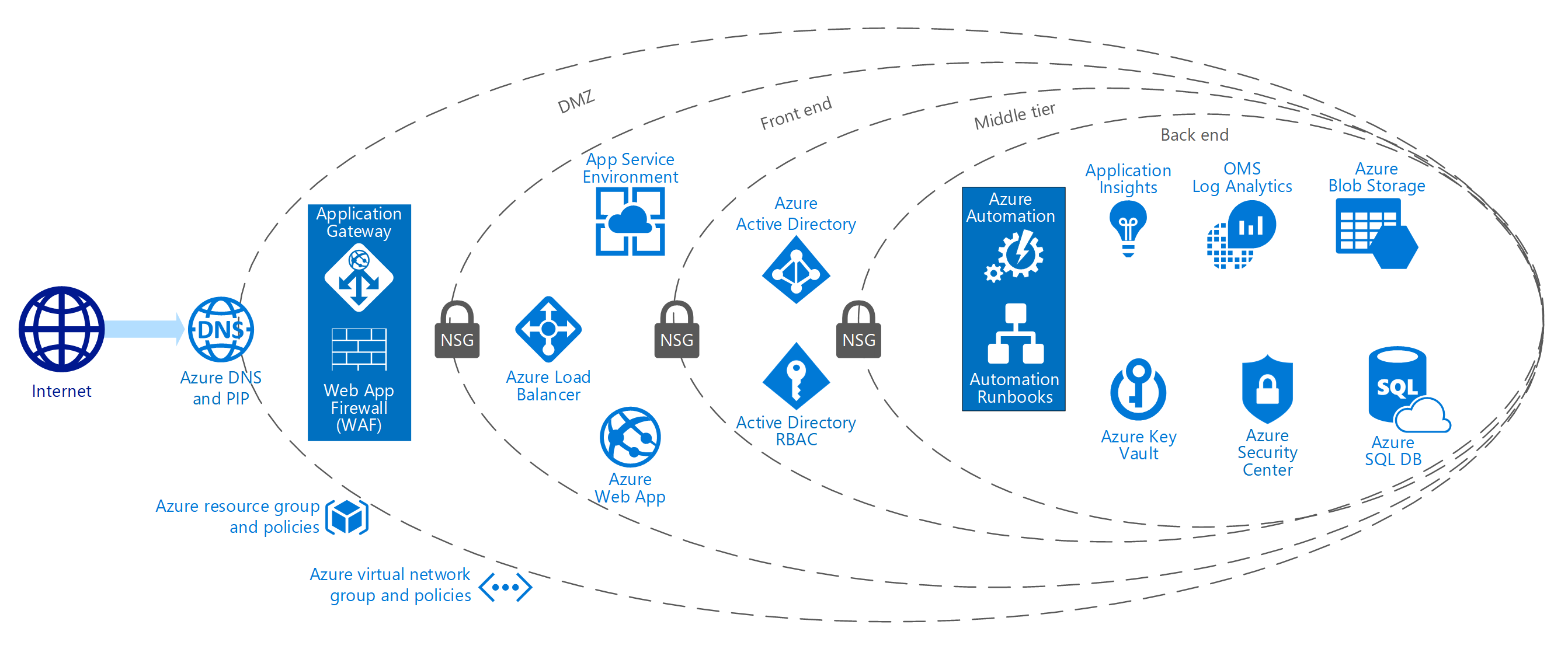 Resultado De Imagen De Toma De Requerimientos Blueprints Diseno Tecnico Azure Blueprints Web Application