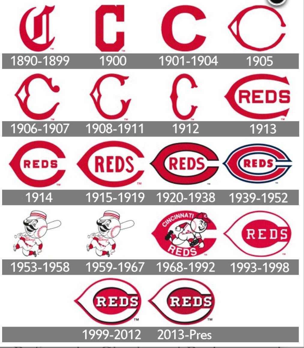Pin By John Nordstrom On Cincinnati Reds Cincinnati Reds Cincinnati Reds Baseball Cincinnati