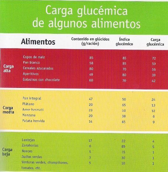 tablas de carga glucemica de los alimentos