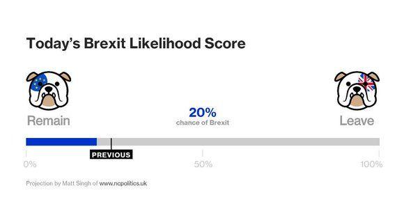 bloomberg EU referendum - Google 搜尋