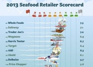 Best seafood options environmental science
