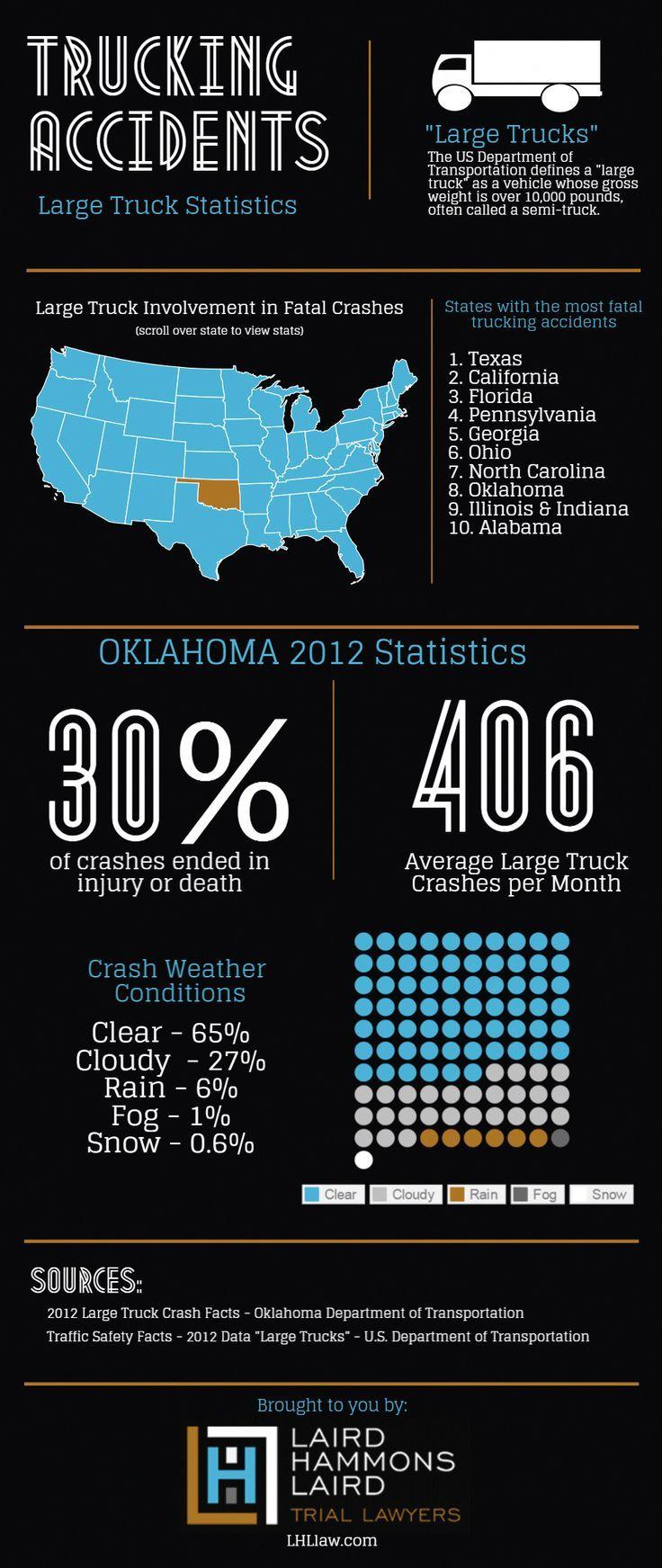 Statistics infographic Oklahoma City Truck Accident