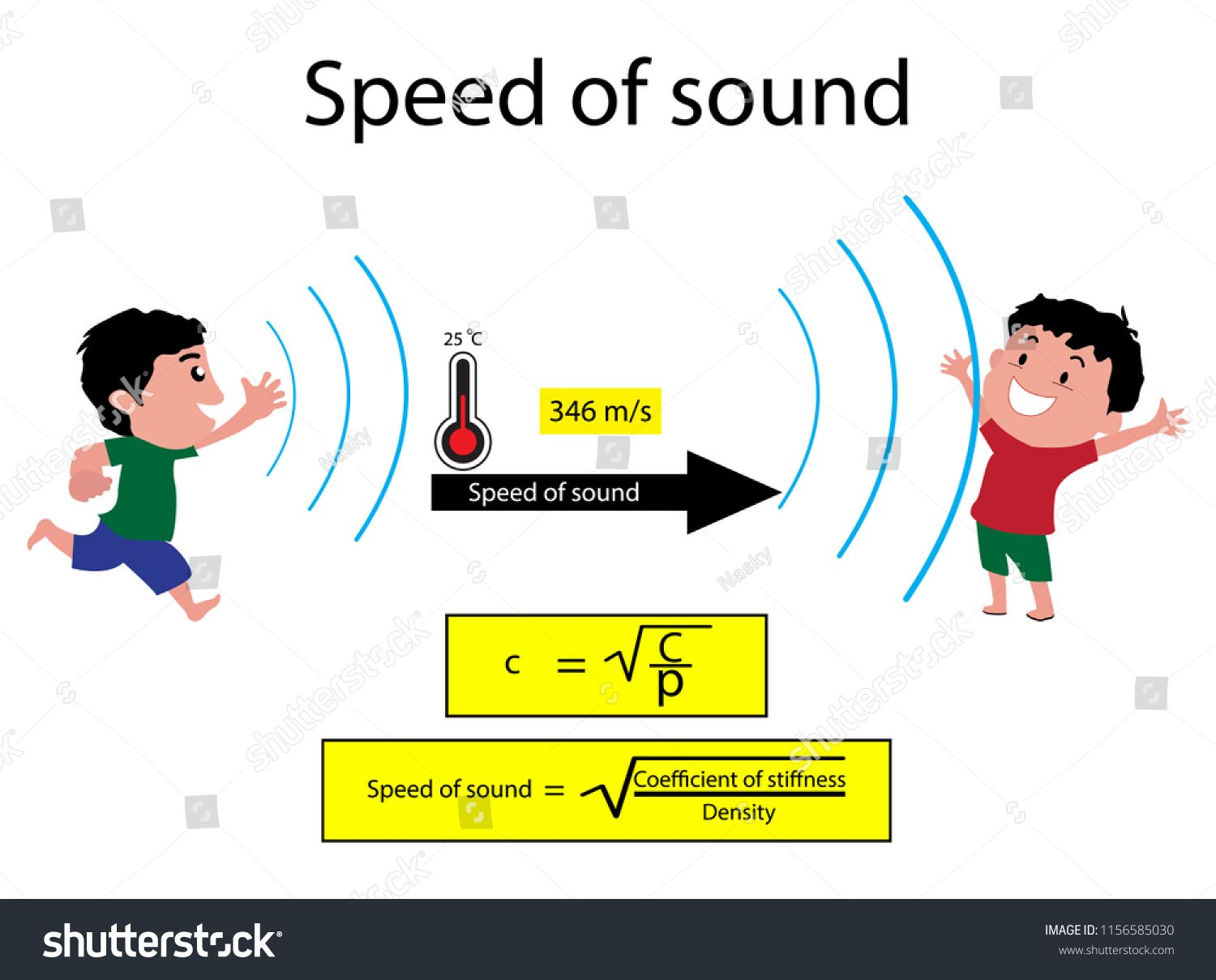 Illustration Of Physics Speed Of Sound Diagram The Speed