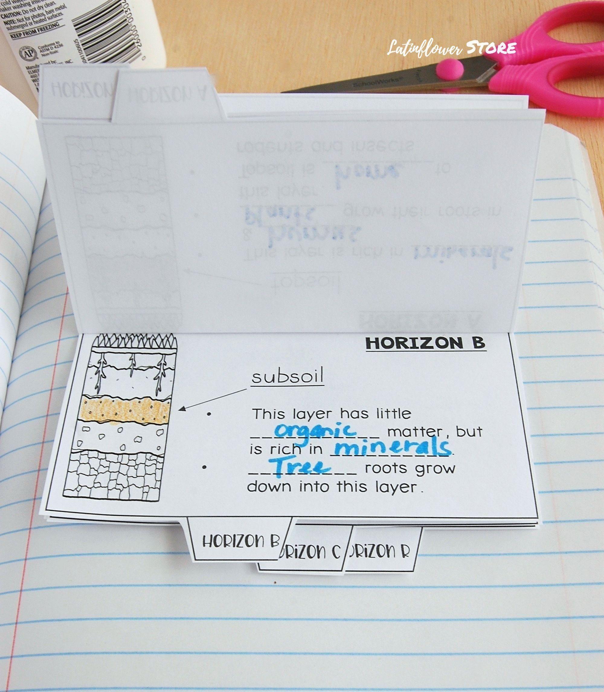 Soil Interactive Notebook