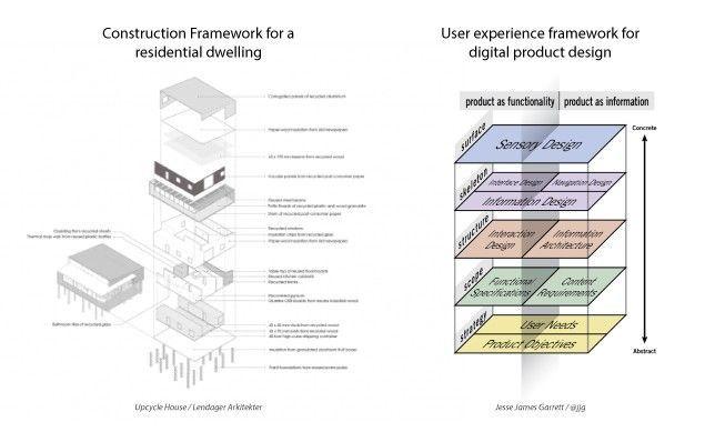 User experience design vs. Architecture #userexperience User experience design vs. Architecture - David Lau - Medium #userexperience