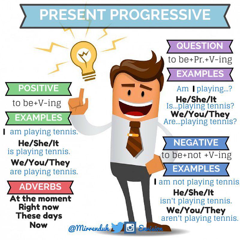 Present Progressive Writers Workshop Pinterest English