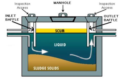 Septic Tank Tip An Inexpensive Way To Keep Your Septic System