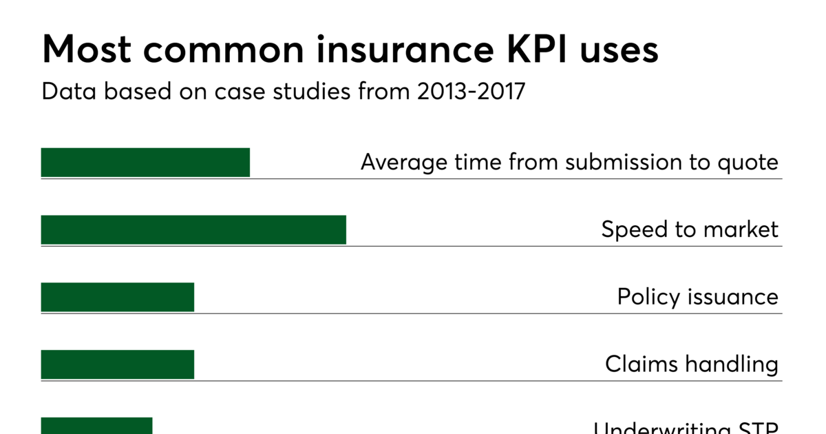 Image Result For Kpi For Insurance Underwriter Kpi Underwriting
