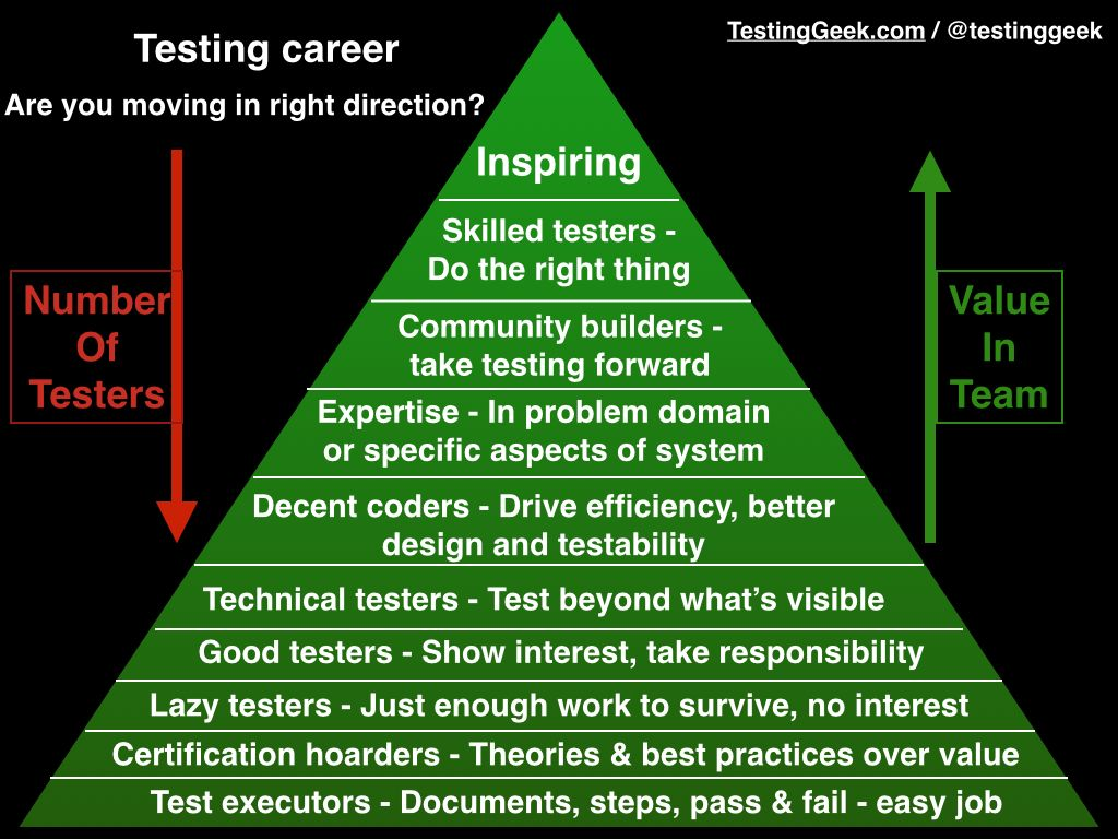 best images about software testing tips for my career on 17 best images about software testing tips for my career programming critical thinking and use case