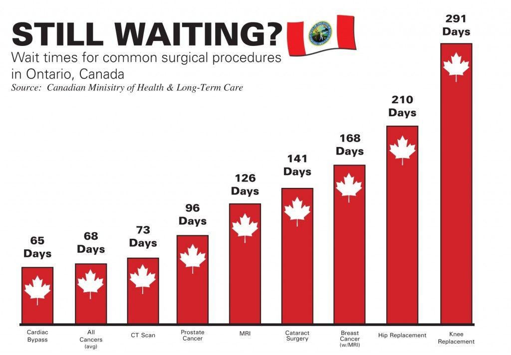 Canadian Health Care Canada S Health Care System Is Expensive And
