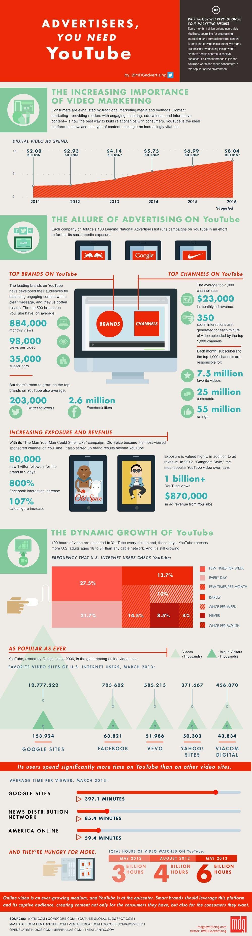 Infografía: Los datos más relevantes de YouTube (2013).