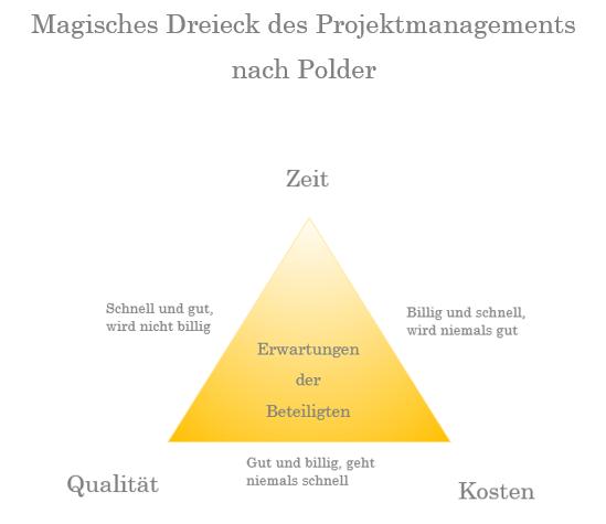 Das Magische Dreieck Ist Eines Der Basics Im Projektmanagement Und Auch Am Bau Und Fur Sie Als Bauherren Ein Unverzichtbare Buch Tipps Projektmanagement Bucher