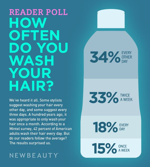 Infographic How Often You Wash Your Hair Newbeauty Hair Science Hair Control Hair Health