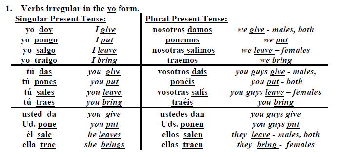 Present Irregular Verbs   Spanish   Pinterest   Irregular verbs ...