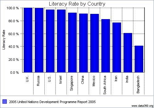 Daily Life Literacy Rate The Total Russian Literacy Rate Is 997