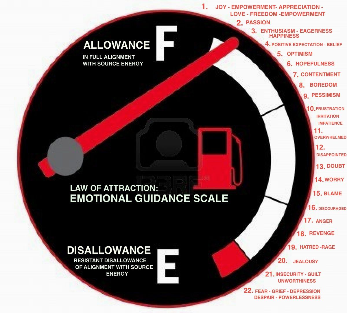Law of attraction emotional guidance scale of alignment with law of attraction emotional guidance scale of alignment with source energy always intend to move biocorpaavc