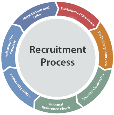 Selection Process In Human Resource Management Hrm Human Resource Management Student Human Resource Management Human Resource Management Career