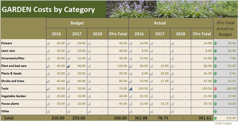 Garden Costs Planner Excel Template Garden Budget Tracker Etsy Budget Tracker Budgeting Excel Templates