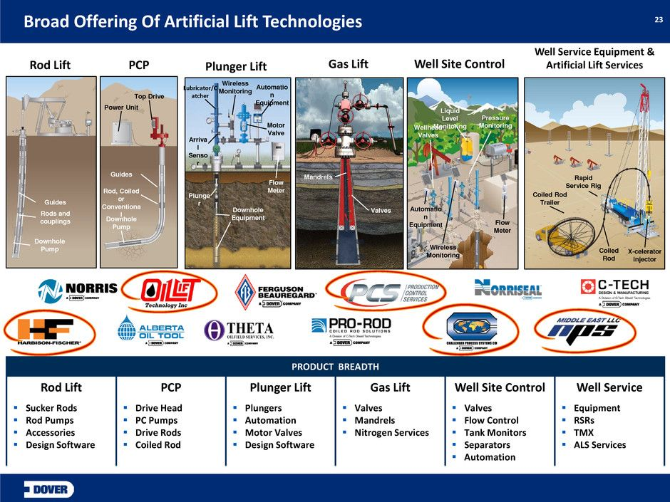 Artificial Lift Systems from Accelerated Google Search