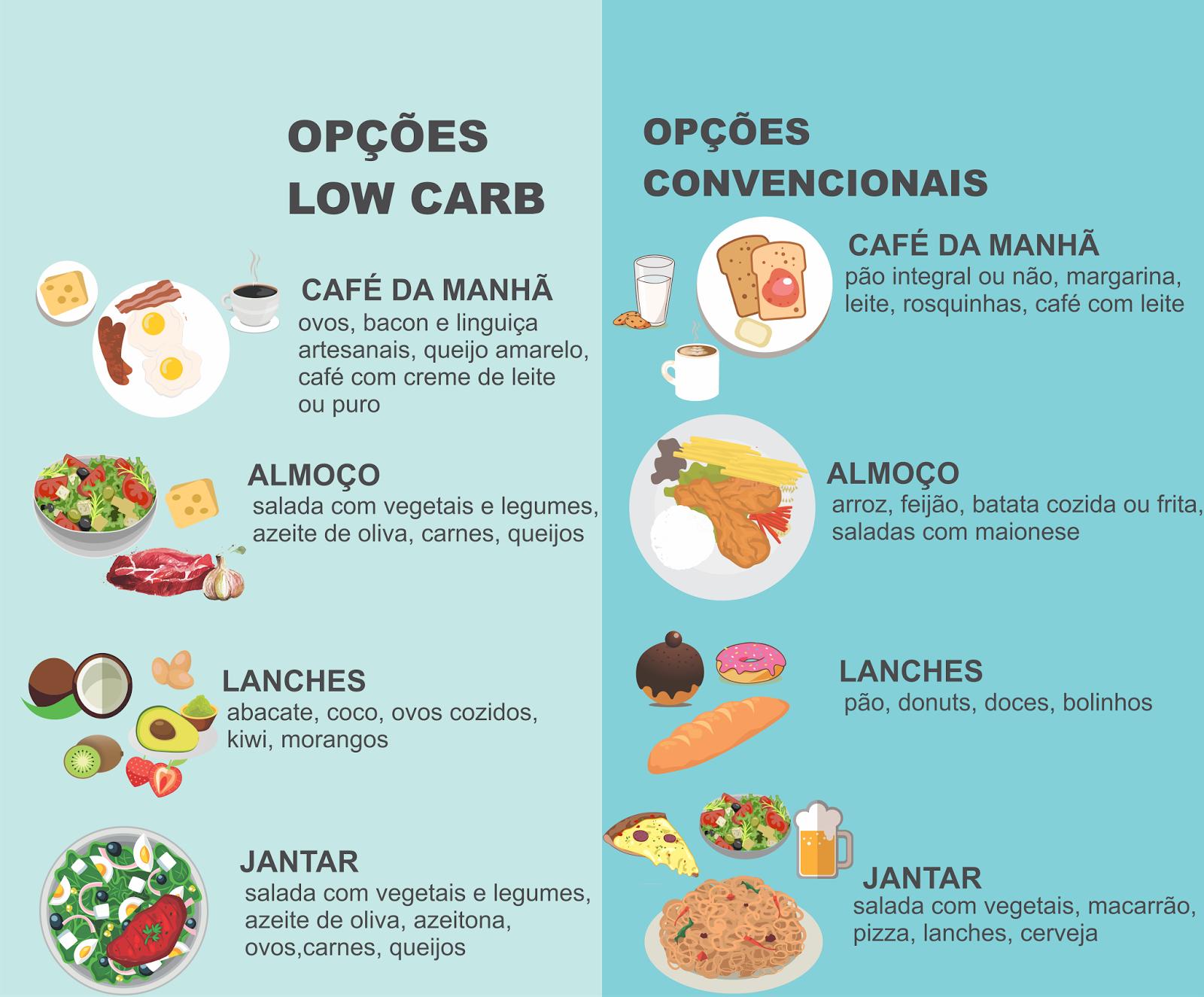 dieta zero carb