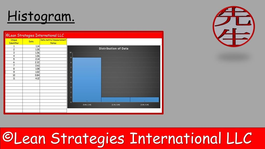 The Histogram is a chart used to graph the frequency of - histogram template
