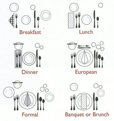 Proper Place Settings for different meals: brunch, formal