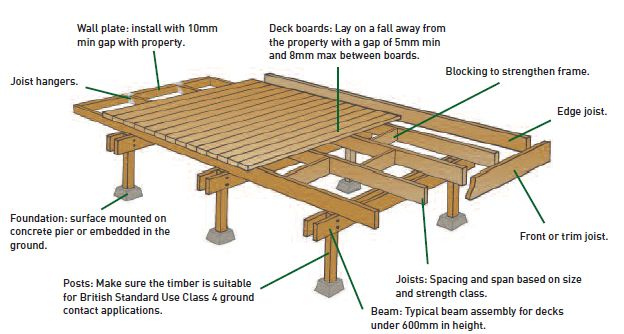 How to build a floating deck google search deck for Timber deck construction