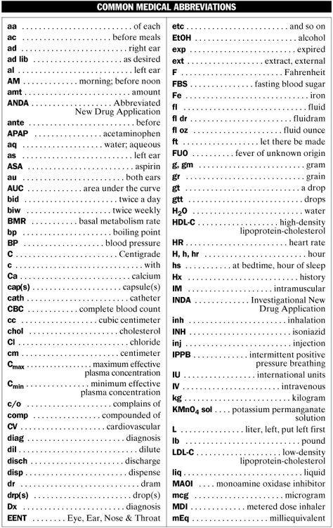 Medical Abbreviations List Common Medical Abbreviations Mpr
